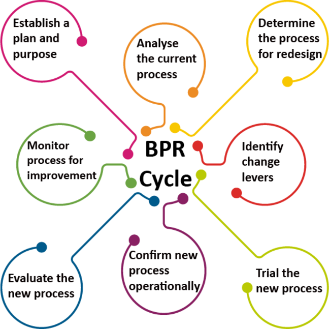 BPR Cycle