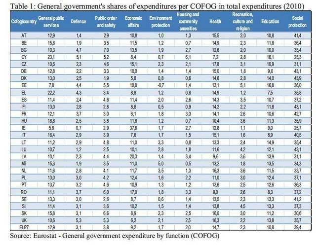 EU expenditures