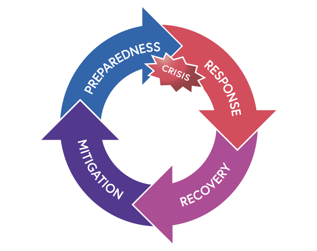 Figure to show the disaster Management Cycle. Starting with a crisis, there is an immediate response, followed by a recovery. After these stages there are periods of mitigation and preparedness in preparation for the next disaster.