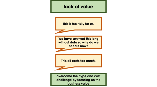 Image showing lack of value (too risky, survived this long so why now, all costs too much). Overcome these challenges by focusing on value
