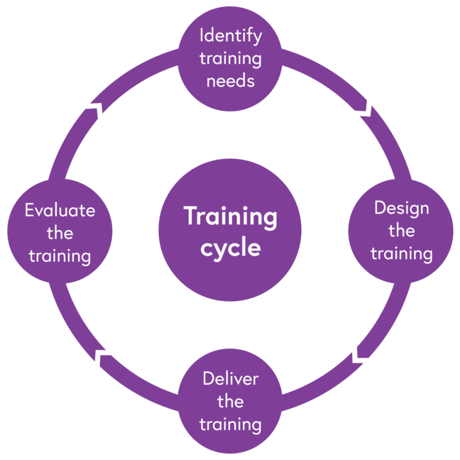 Image of the training cycle, consisting of four stages. It starts with identifying the training needs, to designing the training, to delivering the training and then evaluating the training.
