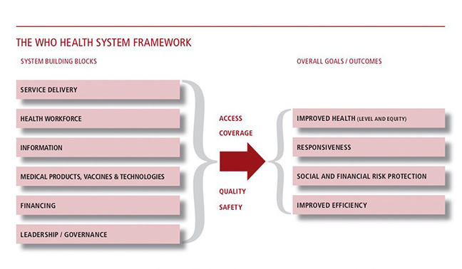 The WHO Health System Framework
