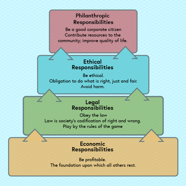 The CSR pyramid. Bottom tier: Economic responsibilities - Be profitable. The foundation upon which all others rest. Next tier: Legal responsibilities: - Obey the law. Law is society's codification of right and wrong. Play by the rules of the game. Next tier: Ethical responsibilities: - Be ethical. Obligation to do what is right, just and fair. Avoid harm. Top tier: Philanthropic Responsibilities; - Be a good corporate citizen. Contribute resources to the community; improve the quality of life
