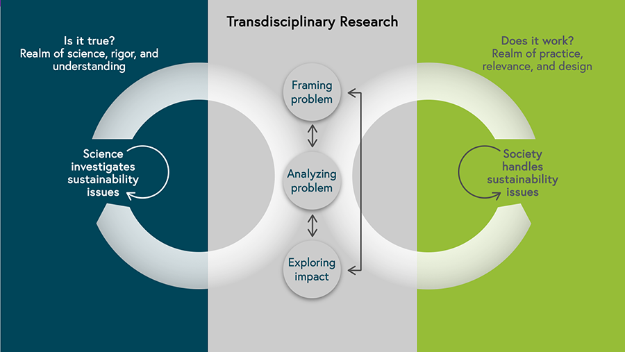 """Diagram depicting the three phases of transdisciplinary research.It shows three columns. From left to right: The realm of science, rigor and understanding the realm characterizes by the question """"Is it true?"""". In the middle the realm of transdisciplinary research, in which the functional-dynamic collaboration of disciplines and societal actors to investigate and handle sustainability issues takes place. The right-hand column is characterized by the question """"Does it work?"""". It is the realm of practice, relevance and design. In the left column science investigates sustainability issues, in the right-hand column society handles sustainability issues. In between transdisciplinary research happens in three phases: framing the problem, joint research and exploring impact. Arrows connect these phases and show, that each phase influences the others and that the process is iterative. Big arrows form circles between transdisciplinary research and the realm of science on the one hand and transdisciplinary research and the realm of practice on the other hand. This shows that the process also between these three realms is to be considered on-going, one is in constant exchange with the others, brokering the knowledges that are created."""