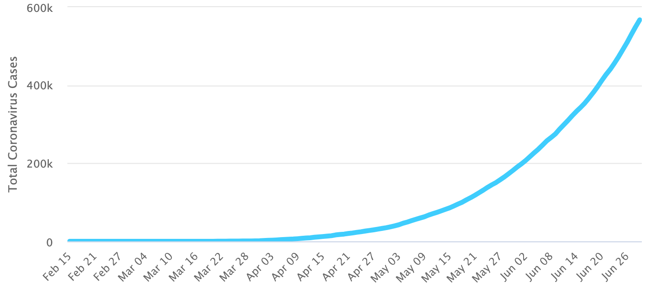 graph of cases COVID-19 cases in India, 29th June 2020