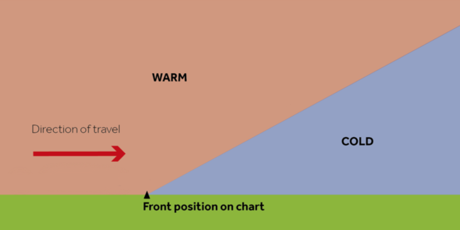 A 2D representation of warm air moving into cold air at the cold and warm fronts in a depression