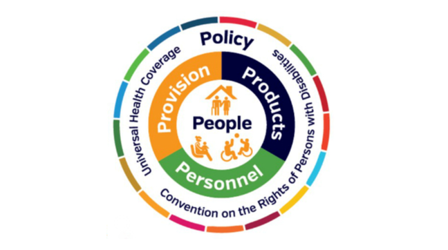 A circular infographic of the GATE 5P areas. In the outside ring of the infographic, its reads Policy in a large font, and in a smaller font it reads Universal Health Coverage and Convention on the Rights of Persons with Disabilities. In the inner ring, it reads Provision, Products, Personnel in a large font. At the centre of the infographic, it reads People in large font, with images of two adults in wheelchairs playing basketball, a child sitting on an adults knee and a man and woman in a house - the man has a crutch.
