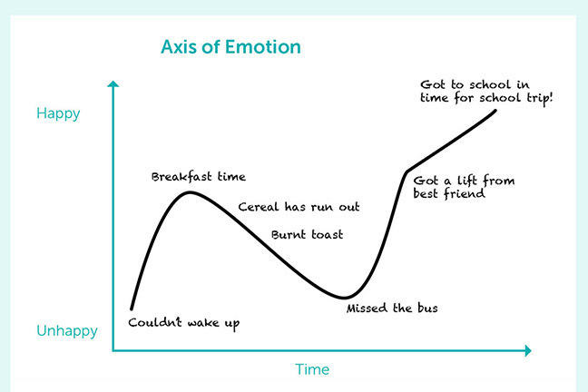 Axis of emotion
