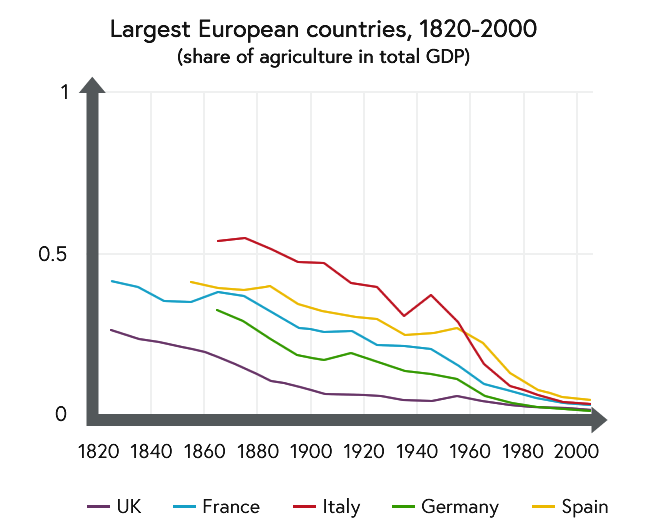 Line graph showing share of agriculture in total GDP for the largest European countries between 1820 and 2000 AD