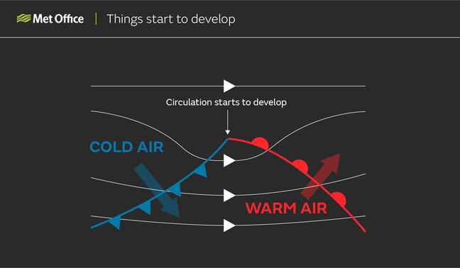 Things start to develop: Where the pressure falls, a circulation starts to develop