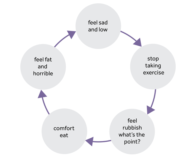 Five circles are in a cycle. First circle- 'feel sad and low', second circle - 'stop taking exercise', third circle - 'feel rubbish, what's the point', fourth circle - 'comfort eat' and fifth circle - 'feel fat and horrible'