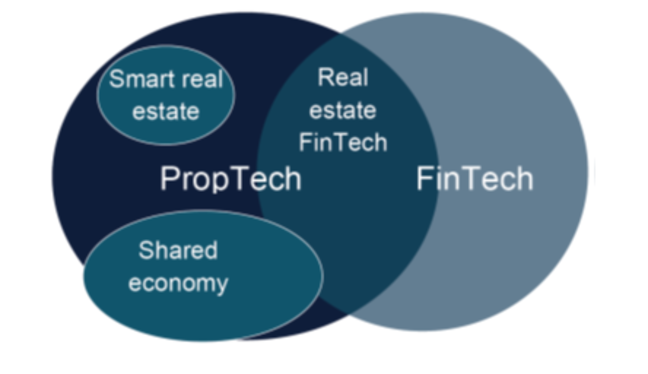 Venn diagram to show PropTech and Fintech as overlapping circles with 'Real estate FinTech' in the centre. There are additional ovals over the PorpTech side stating 'Smart real estate' and 'Shared Economy'