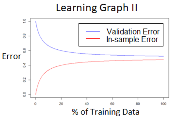 Learning graph II, where the gap between the validation and in-sample error curves rapidly closes in the left-most before the rate of convergence rapidly slows, leading to nearly constant functions (nearly flat lines) at the right side of the graph.