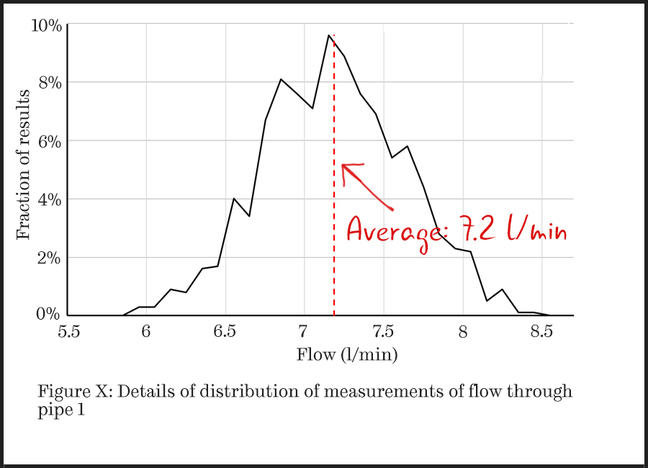A line chart showing the distribution of measurements of flow through a pipe. The y-axis is labelled fraction of results and runs from 0% to 10%. The x-axis is labelled flow in litres per minute and runs from 5.5 to 8.5. Here each point is at the centre of the bin and a continuous line joins the data points, indicating the implied distribution of measurements.