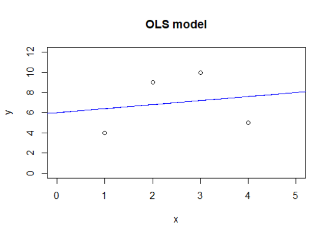 An ordinary least squares linear regression model and the four data points it was fitted to, plotted in the two dimensional X and Y coordinate system. The data points are from a quadratic function. The regression line is below two points, and above two and quite distant from all four.