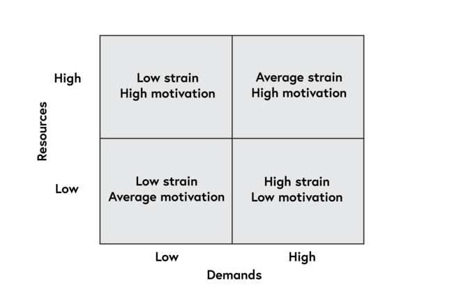 This diagram shows a grid. The vertical y-axis reads Resources and ranges from High to Low. The horizontal x-axis reads Demands and ranges from low to high. In the top left-hand corner is Low strain, High motivation and in the top right-hand corner is 'Average strain, High motivation'. In the bottom left-hand corner is 'Low strain, Average motivation' and 'High strain, Low motivation'