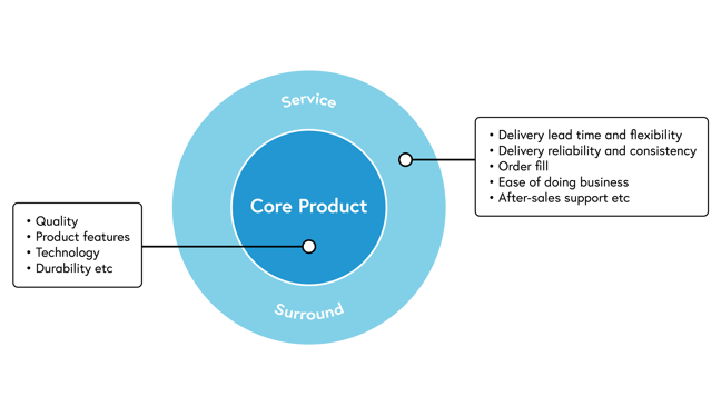 Diagram of core product represented by an inner circle, surrounded by an outer circle of service. Within the core product, this includes elements such as quality, product features, technology, durability etc. Within the customer service surround area, this includes elements such as delivery lead time and flexibility, delivery reliability and consistency, order fill, ease of doing business, after-sales support etc.