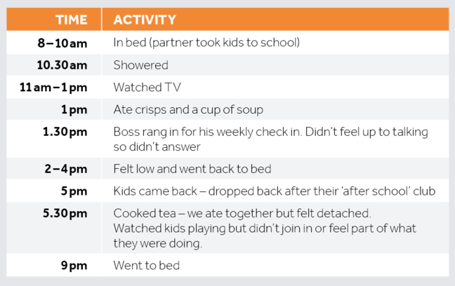 An example of Kate's activity log for the day which is discussed in the clip. Accessible description available as a pdf at the bottom of the page