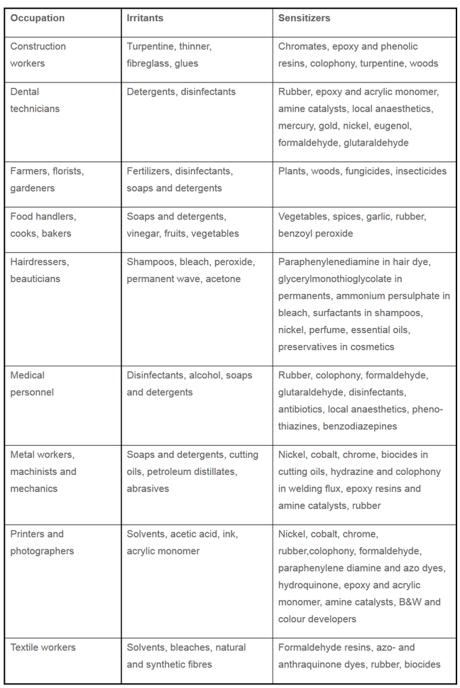 table showing examples of skin irritants and sensitizers