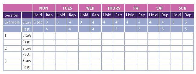 A table giving an example of what the PFME tracker looks like. It has the days of the week at the top and includes blank boxes where you can insert your PFME activities in terms of repetitions and length of hold.
