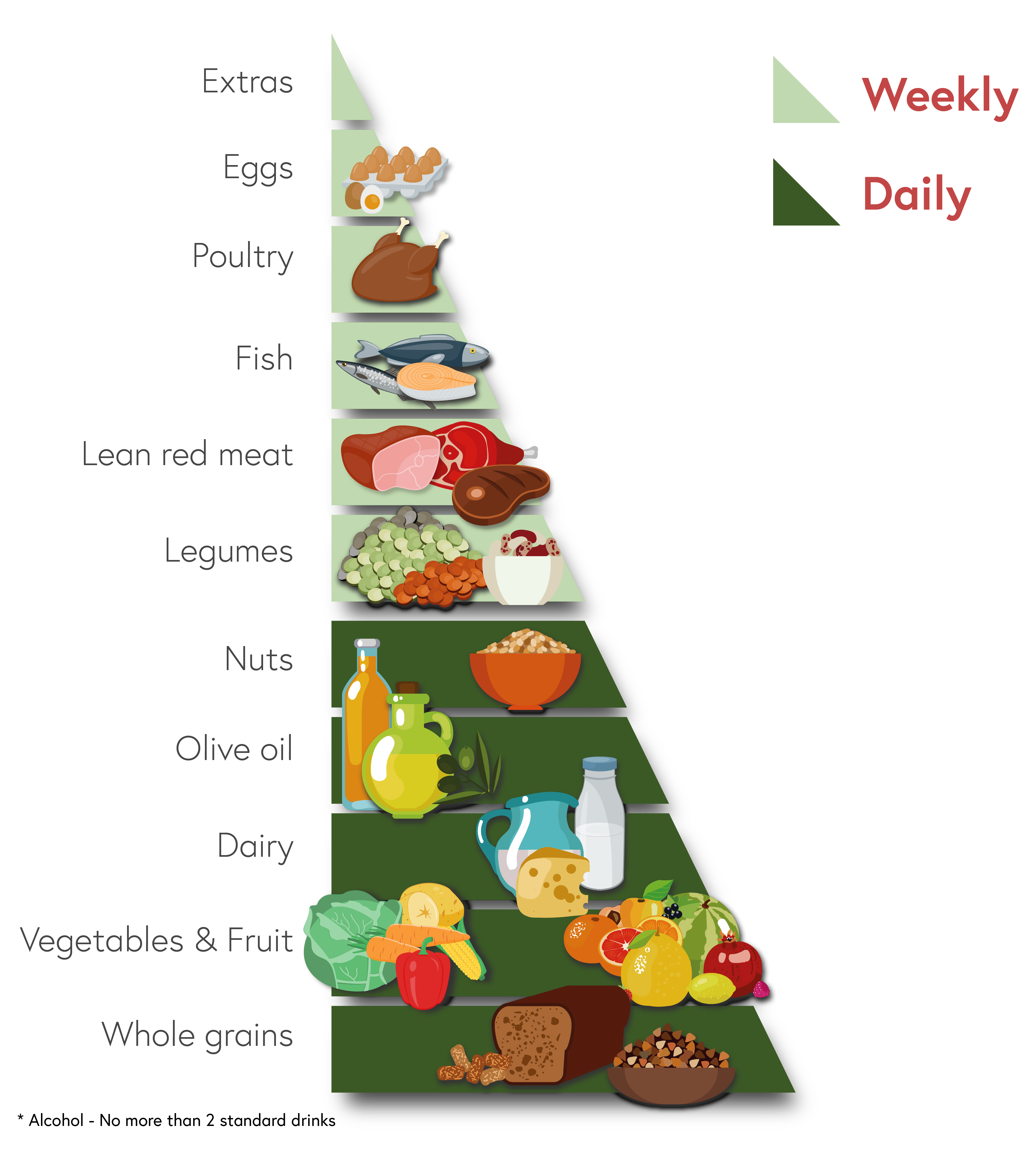 The Mod*i*Med diet pyramid infographic