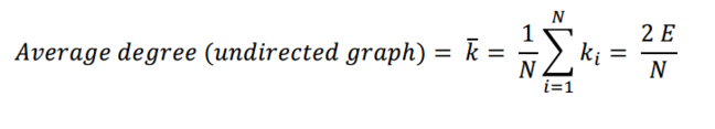 Undirected graph equation