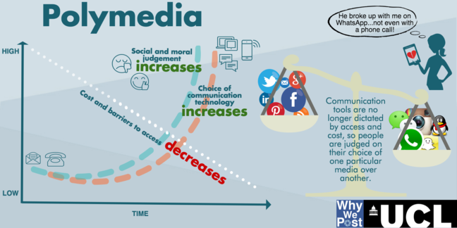 Polymedia infographic as explained in the text that follows