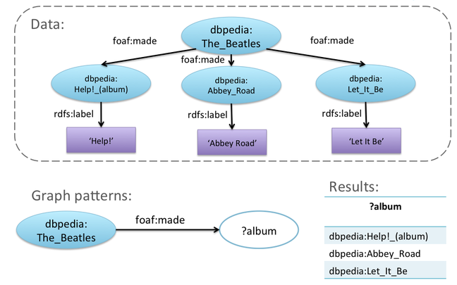 Answering a query by graph matching - sourced from EUCLID project: http://www.euclid-project.eu/modules/chapter2