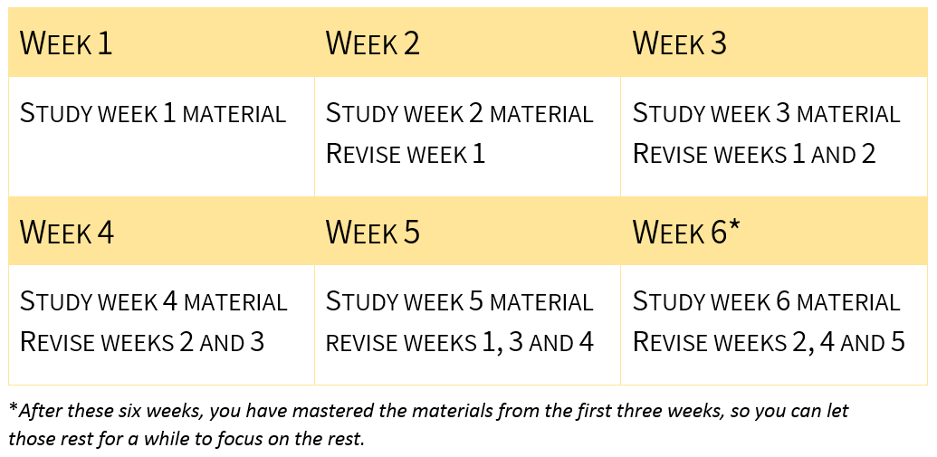 Example plan with revision built on over the weeks, for instance in week 3 of your studies you study that week and revise weeks 1 and 2