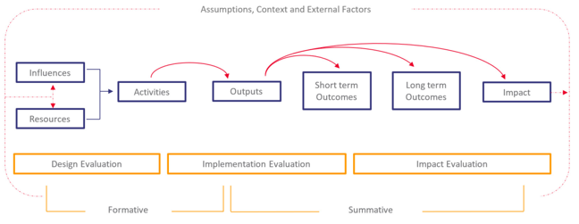 Logic model showing Inputs, Outputs: activities and participation and Outcomes: short medium and long term