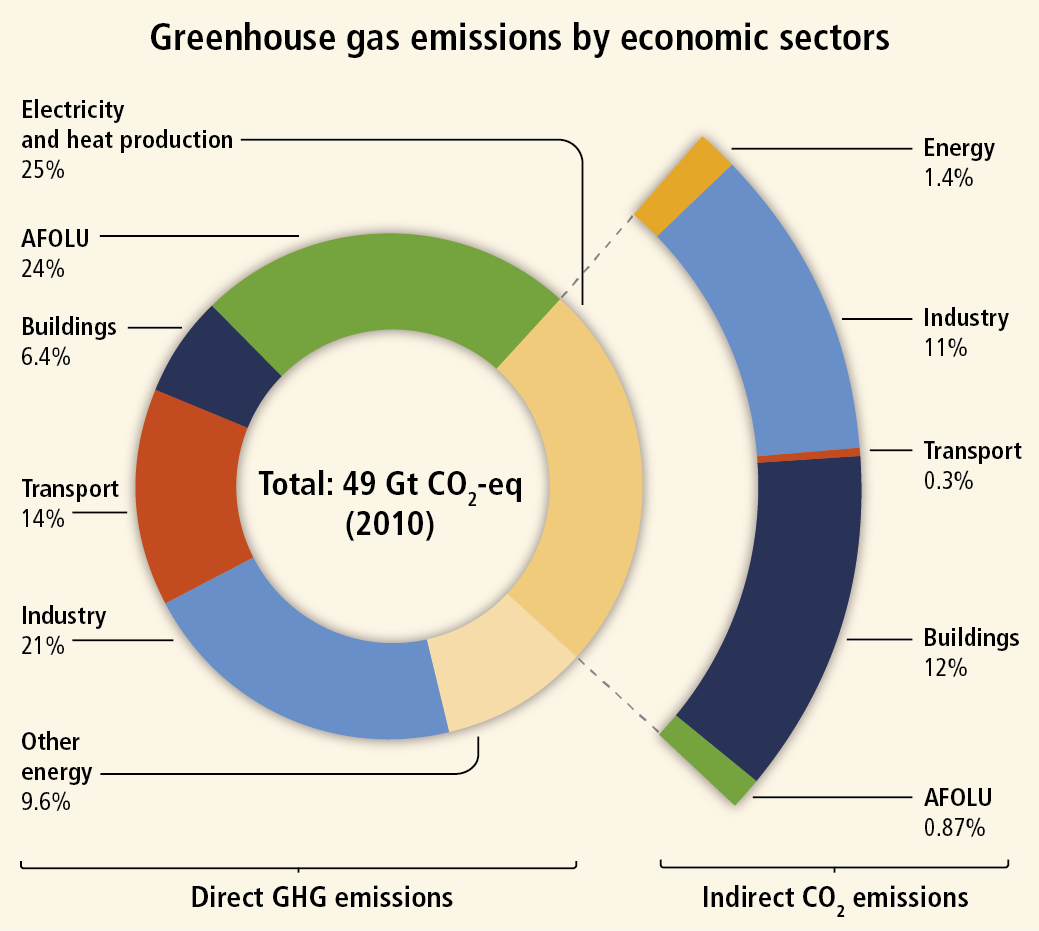 A pie chart that shows greenhouse gas emissions by economic sectors. The pie chart is split as follows for direct GHG emissions: Electricity and heat production at 25%, Agriculture, Forestry and Other Land Uses at 24%, Buildings at 6.4 %, Transport at 14%, Industry at 21% and other energy at 9.6%. Within the portion of electricity and heat production at 25%, indirect CO2 emissions are produced and is split wthin the following sectors : Energy at 1.4%, Industry at 11%, Transport at 0.3%, Buildings at 12% and Agriculture, Forestry and Other Land Uses at 0.87%