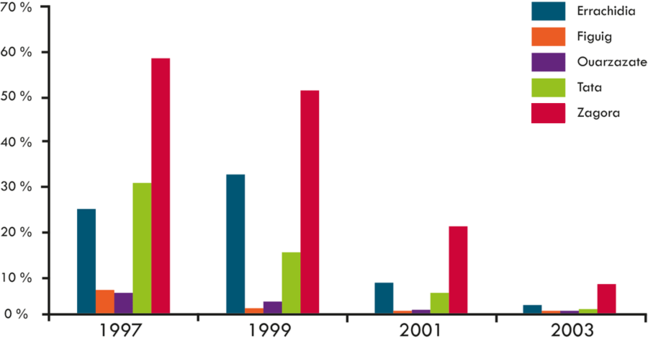 The prevalence of TF fell in all the targeted Morocco provinces between 1997 and 2003
