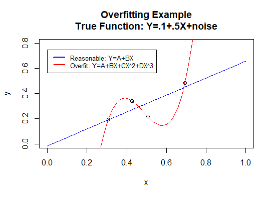The graph contains two regression functions fitted to four data points. The linear model (in blue) is reasonable, even though it does not pass through any of the four data points. The cubic polynomial regression model (in red) is overfitted: it passes through all data points but is unreasonable.
