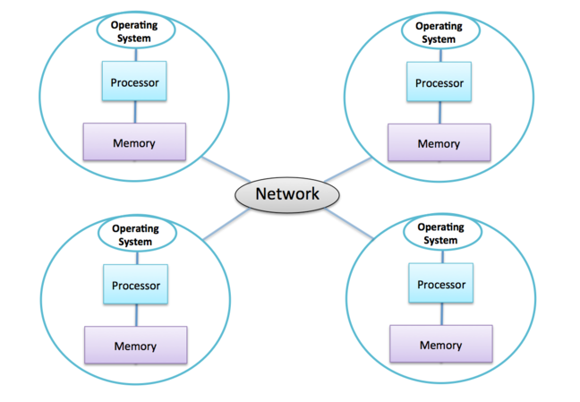 Diagram of distributed memory system