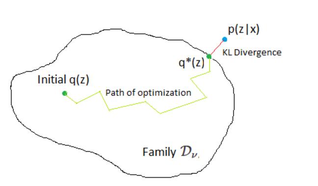 Variation Bayes 1