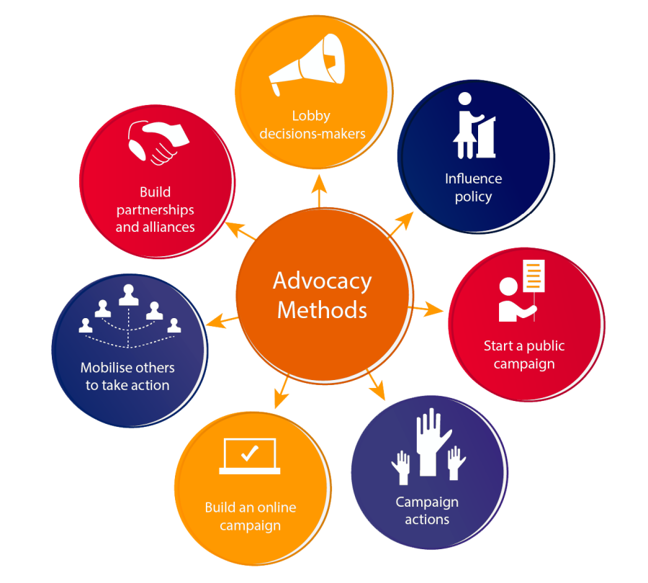 Advocacy methods: Build partnerships and alliances, Mobilise others to take action, Lobby decisions-makers, Build an online campaign, Influence policy, Start a public campaign and Campaign actions.