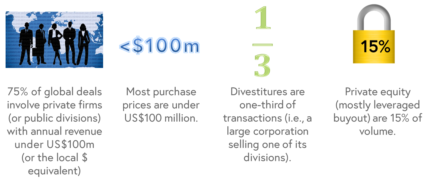 This image features four statistics regarding M&A facts. The first is a business themed silhouette image referencing the fact that 75% of global deals involve private firms with annual revenue under US$100 million. The second demonstrates that most purchase prices are under US$100 million. The third image is a small fraction of one-third, indicating that divestitures are one-third of transactions. The final image is a padlock which represents the statistic that 15% of merges and acquisitions are private equity, and mostly leveraged buyouts.
