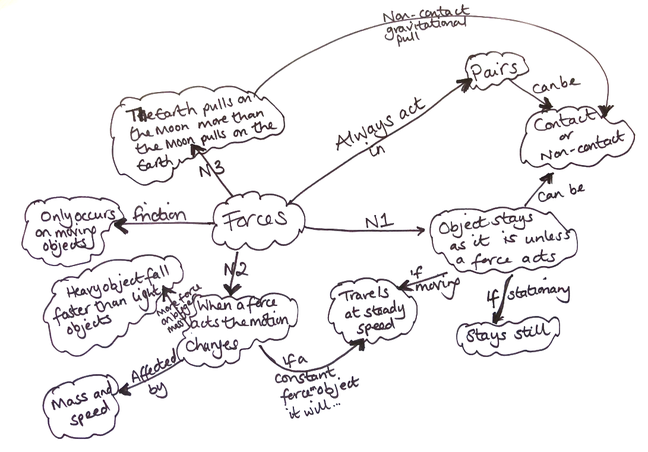 Example incorrect concept map for the topic of 'forces