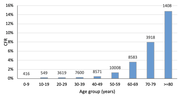 Bar chart showing case fatality rate for people with COVID-19, in studies from China. The numbers at the top of each column show the number of people in each age-group
