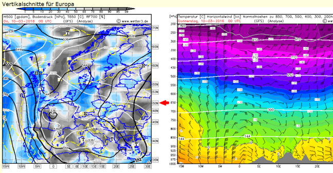 A screenshot of two interlinked charts from the website Wetter 3. The left hand chart is a weather map with adjustable latitude and the atmospheric readings are shown on the chart on the right