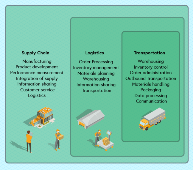 Relationship between supply chain, logistics and transportation diagram - graphics from Freepik Supply chain - Manufacturing, product development, performance measurement, integration of supply, information sharing, customer service, logistics. Logistics - Order processing, inventory management, materials planning, warehousing, information sharing, transportation. Transportation - Warehousing, inventory control, order administration, materials handling, packaging, data processing, communication