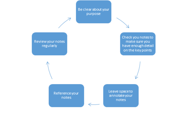 Circular flow chart diagram. 'Be clear about your purpose - check your notes to make sure you have enough detail on the key points - leave space to annotate your notes - reference your notes - review your notes regularly'