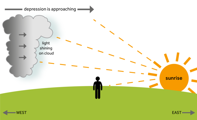 an image of the sun rising in the east, and the light rays reflecting off one side of a large cloud which is situated west