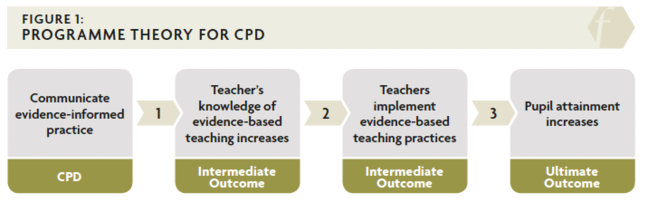 Figure 1 depicts a programme theory for CPD moving through the three outcomes of communicating evidence-informed practice as part of CPD - teachers' knowledge of evidence-based teaching increases, teachers implement evidence based practices, and pupil attainment increases