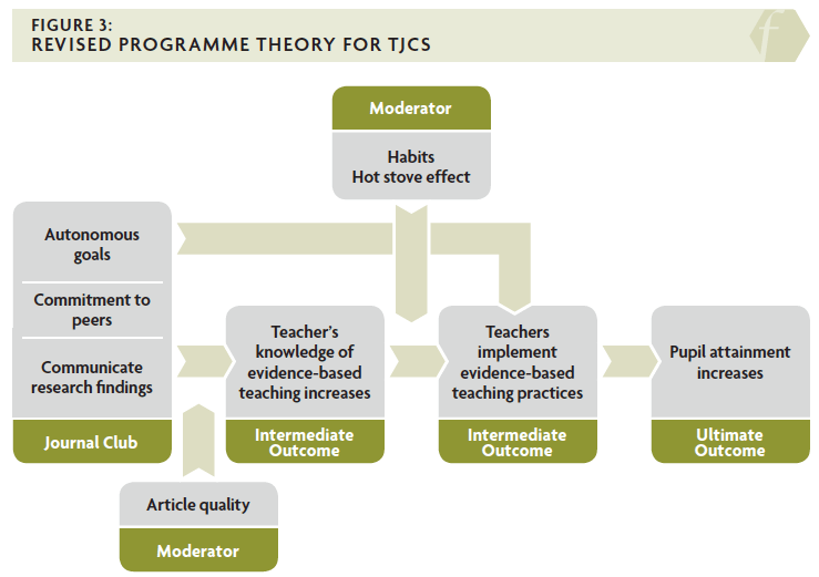 Figure 3 depicts a revised programme theory for teacher journal clubs that considers the moderating effects of habits, and article quality, which will each affect how much impact is experienced