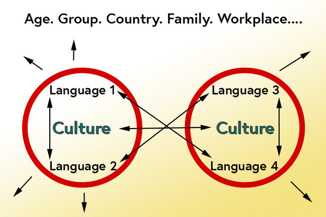 A diagram showing the relationship between language and culture