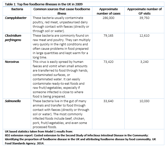 Table showing the top foodborne illnesses in the UK in 2009 (Campylobacter, Clostridium perfringens, norovirus, and salmonella), common sources that causes these illnesses, and the approximate number of cases and GP visits relating to these.