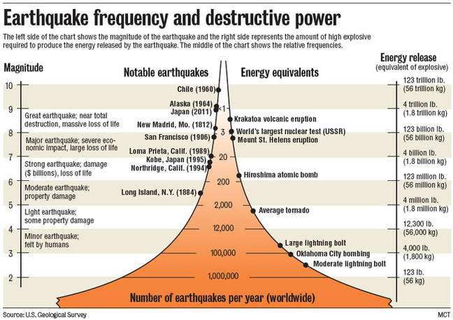 A chart that on the left hand side has vertical magnitude scale from 2 to 10. In the middle there are numbers highlighting the amount of earthquakes ranging from 2 to 10 occur globally each year. To the right is a vertical energy release scale equivalent to explosions.