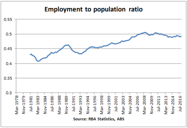 Employment to population ratio