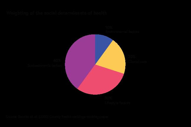 40% Socioeconomic factors; 30% Lifestyle factors; 20% Clinical care; 10% Environmental factors